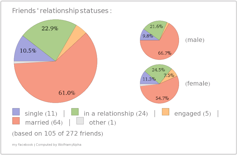 WolframAlpha Facebook friends relationship statuses