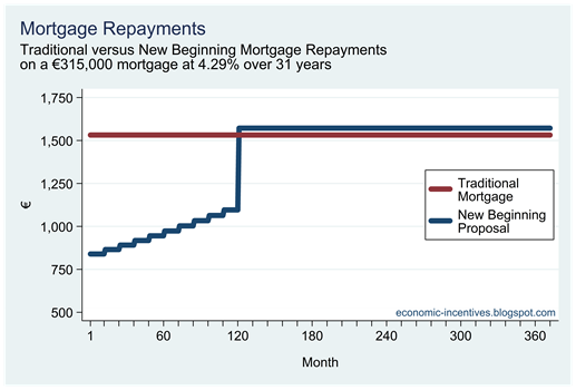Mortgage Repayments(2)