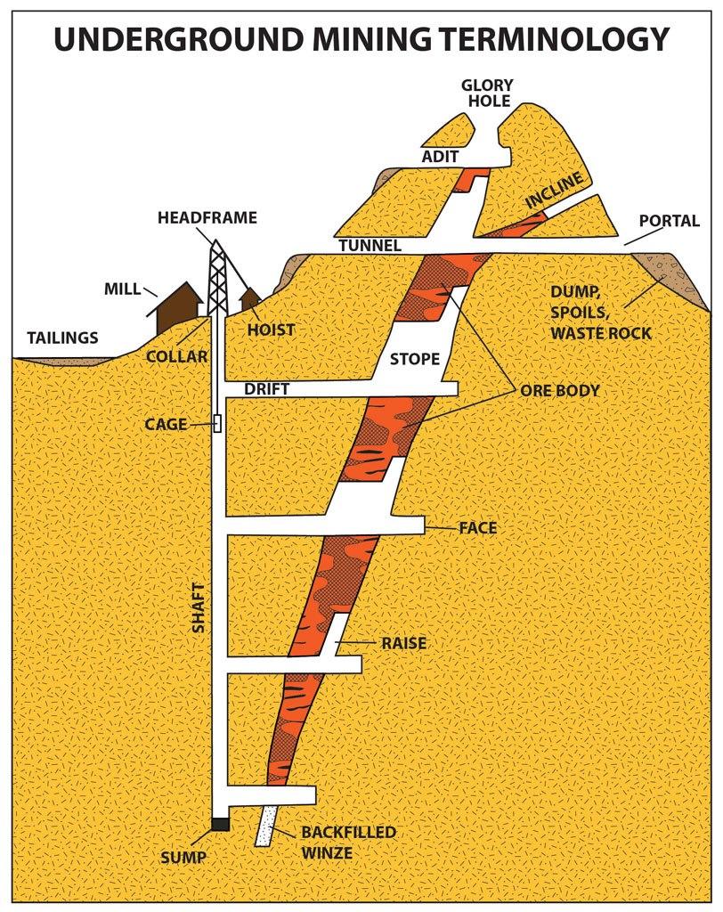 Underground mining terms - Gujarat's Mining Engineer ...