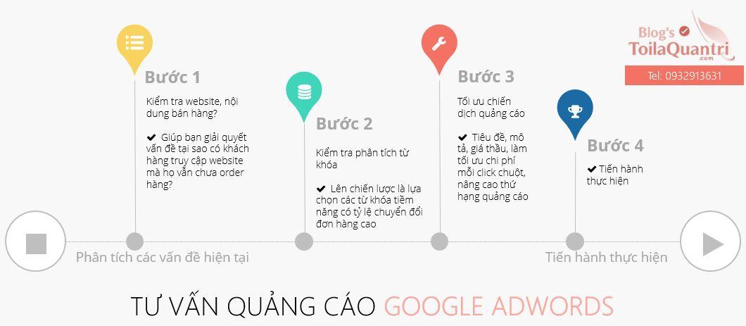 Tiến trình thực hiện tối ưu quảng cáo Google Adwords