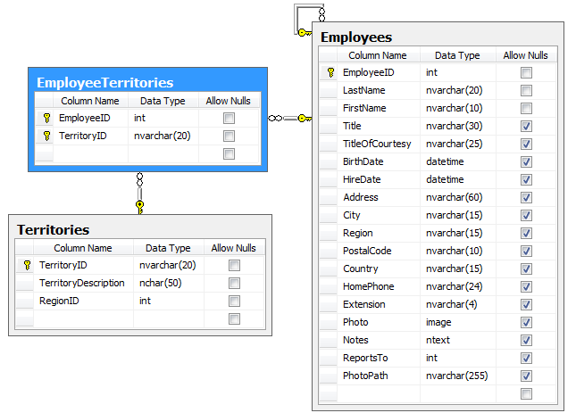 Many-to-Many Relationship in the Northwind database | Code On Time