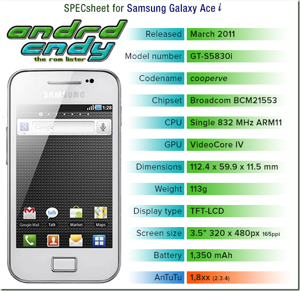 andrdcndy: Samsung Galaxy Ace-i (S5830i) ROM List