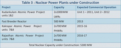 Planned-Nuclear-Power-Plants-In-India