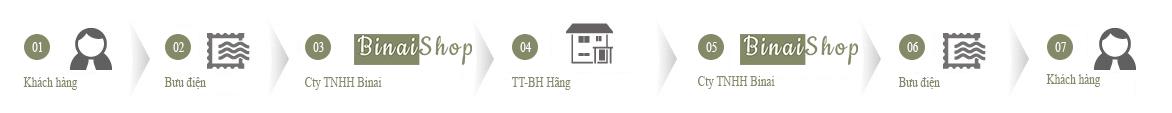 Quy trình BH online binaishop.com