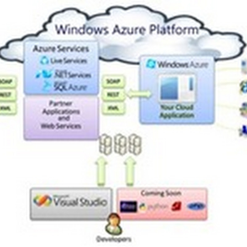 Introduction to SQL Azure.
