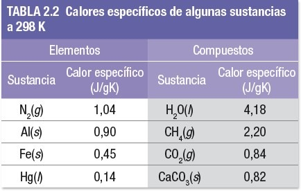 Tabla de calores especificos