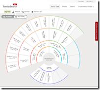 新网站包括一个用于通过一个导航的交互式扇形图表's tree