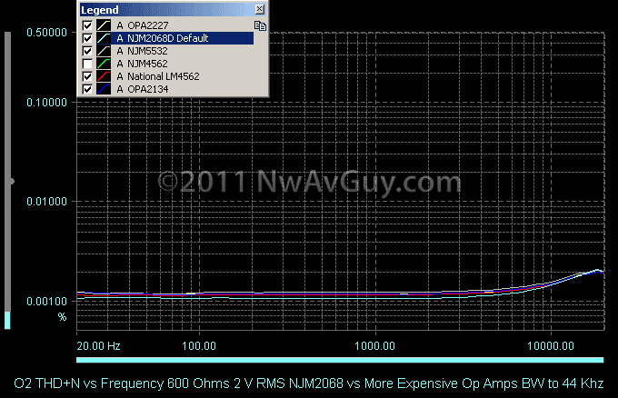 NwAvGuy: Op Amp Measurements