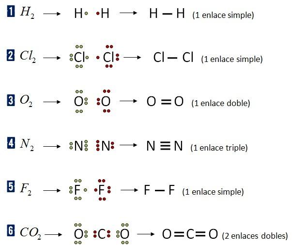 Ejercicios Y Problemas Resueltos Sobre El Enlace Covalente