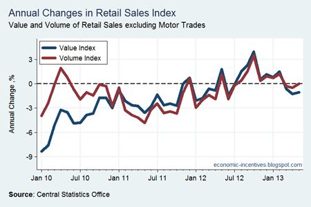 Annual Change in Retail Sales to May 2013