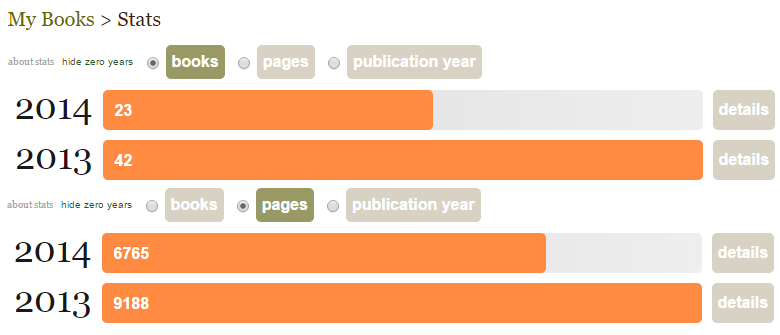 Goodreads my reading stats for 2014