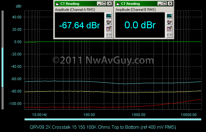 QRV09 2X Crosstalk 15 150 100K Ohms Top to Bottom (ref 400 mV RMS)