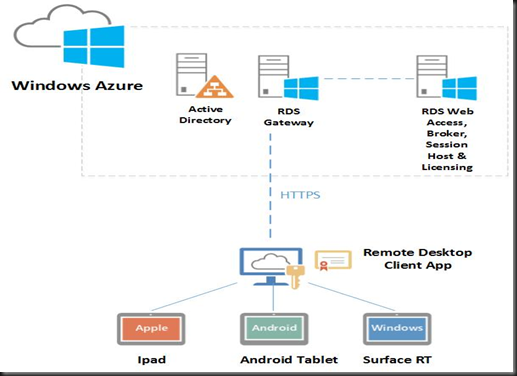 HYPER-V,SYSTEM CENTER AND AZURE: Running Remote Desktop