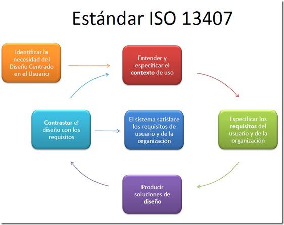 Estándar ISO 13407. Se muestran las cuatro características enunciadas alrededor del texto El sistema satisface los requisitos del usuario y de la organización