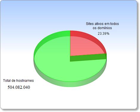 Sites ativos