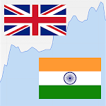 British Pound / Indian Rupee