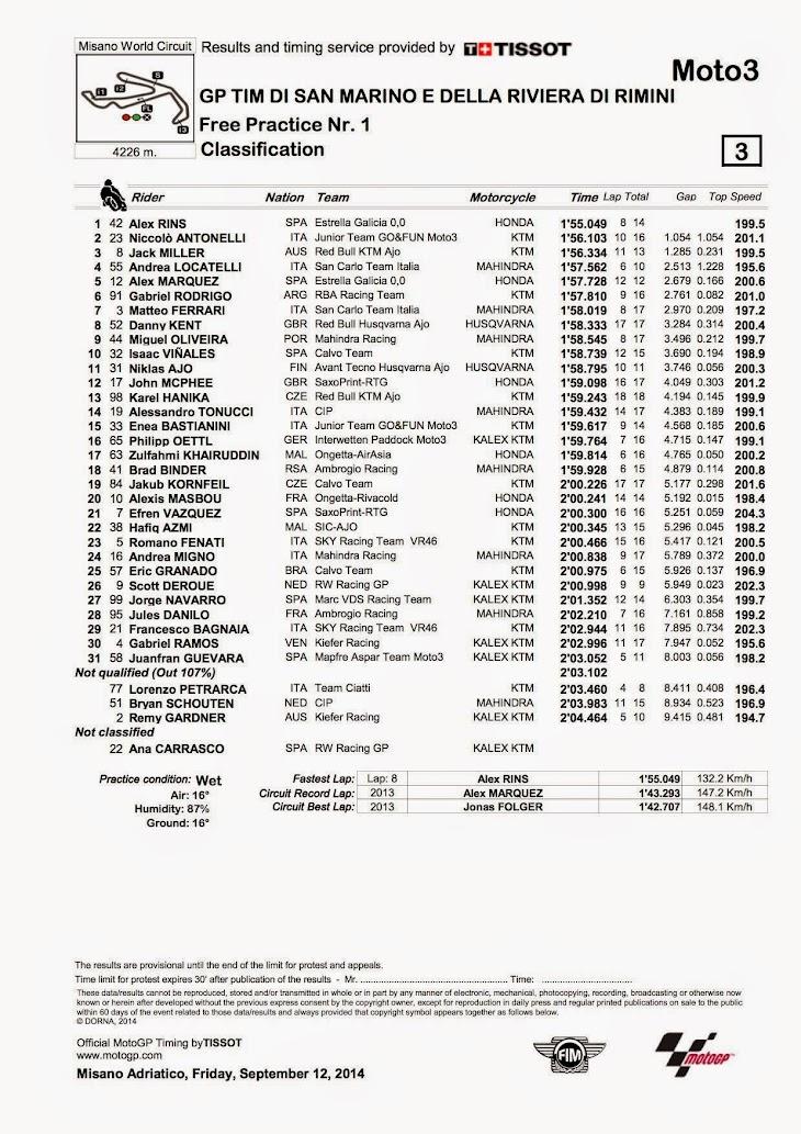 moto3-2014-fp1-misano.jpg