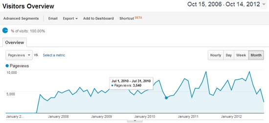 Monthly Pageviews Oct 2006-Oct2012