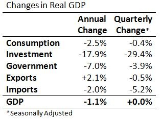 Changes in Real GDP