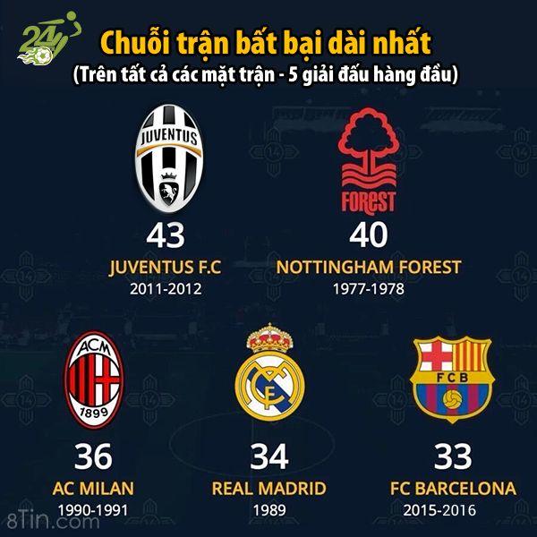 Dẫn đầu vẫn đang là Juve <3 #bongda