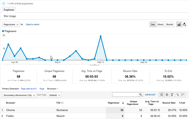 Google Analytics exclude Blogger post preview stats