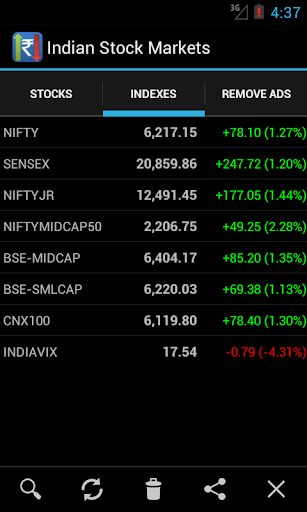 Indian Stock Market Watch