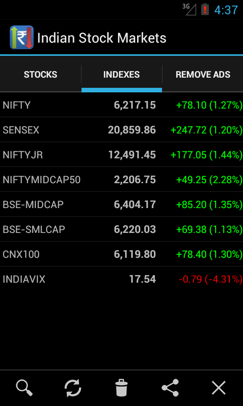 Options trading indian market