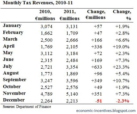 Monthly Tax Revenues December 2011