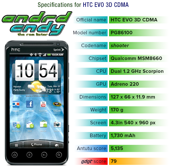 HTC EVO 3D CDMA (shooter) ROM List