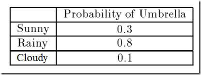 Markov Models and Hidden Markov Models - DZone Big Data