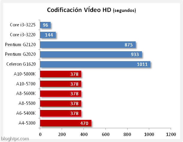 codificacion video hd