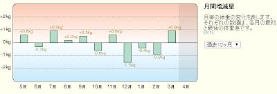 201404月間増減量.PNG