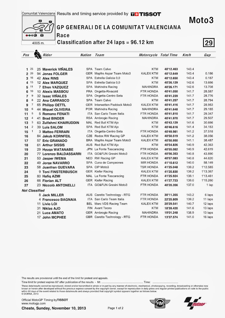 moto3-gara-valencia2013-classification.jpg