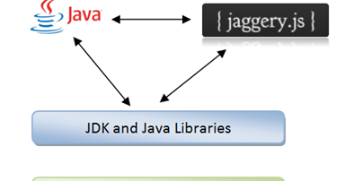 Madhuka: Using java method from jaggery file