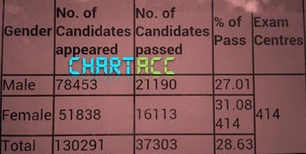 CA CPT Pass percentage June 2014 by ICAI ChartAcc result % Chartered Accountant India Vikram Verma Author 10 Alone Vikrmn