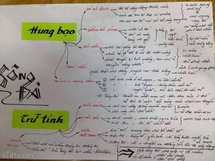 VĂN HAY  SƠ ĐỒ TƯ DUY cho mấy mem học Văn nè :3