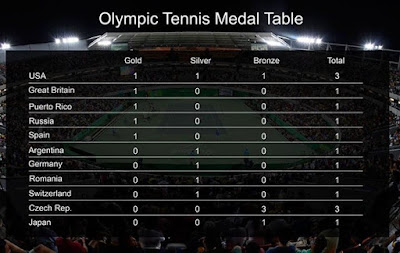 The OlympicTennis Event is over for another 4 years Here is a