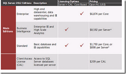 Cost saving with SQL Server – Right Sizing – nigelDBA
