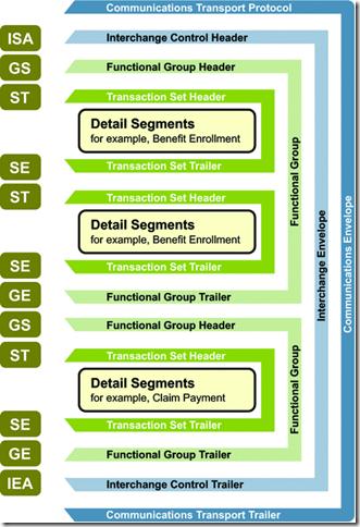 Healthcare IT EMR PMS: Understanding EDI Structure