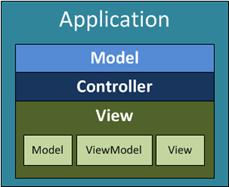 Arquitectura MVC con MVVM en cliente