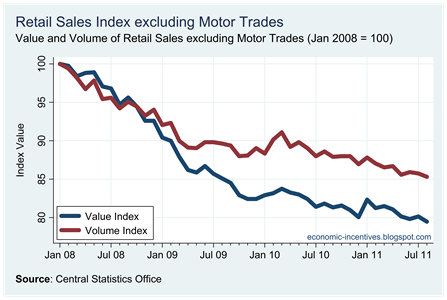 Ex Motor Trades Index to August