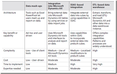 Dynamics Ax Forum: Integrate Microsoft Dynamics AX analytic