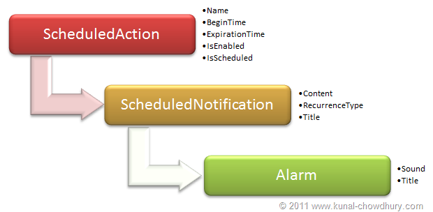 WP7.1 Demo - Class Structure for Alarm