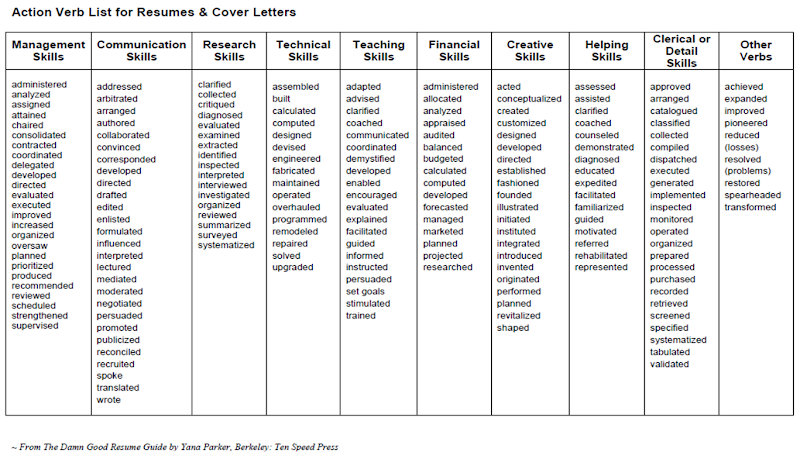 strong action verb list for resumes and cover letters