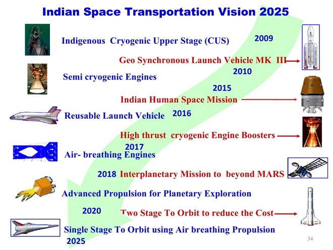 Roadmap & Timeline of India's Space Launch Vehicle programs