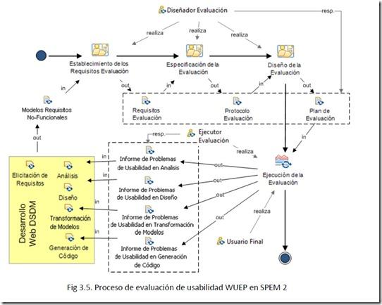Proceso de evaluación de usabilidad WUEP en SPEM 2