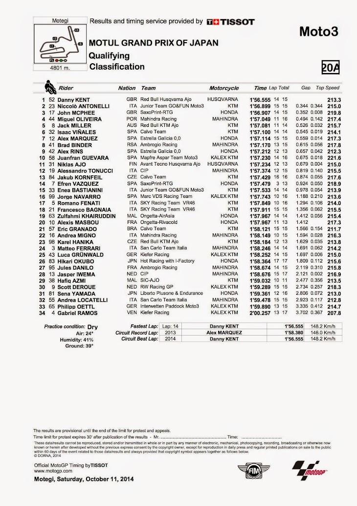 moto3-qp-2014motegi.jpg