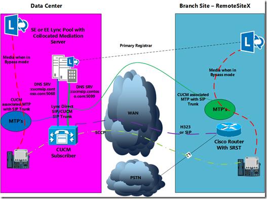 VoIPNorm's Collaboration Blog: Lync Server 2013 Multiple