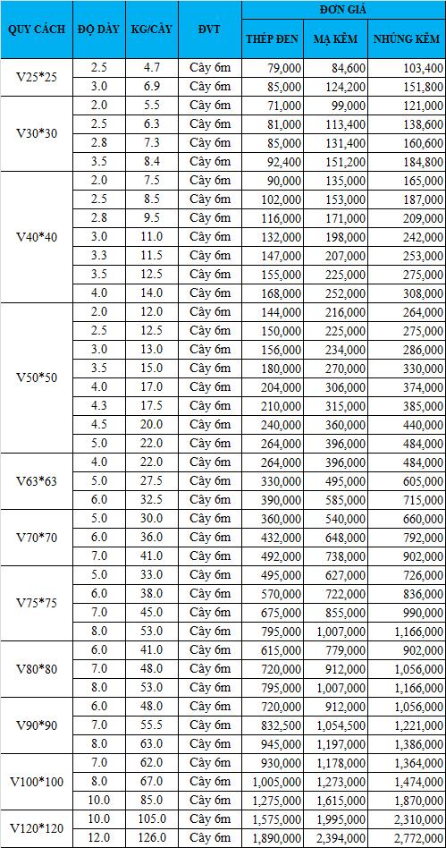 Bảng giá thép V