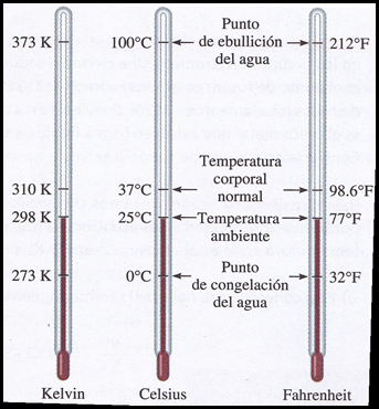 escala de temperatura